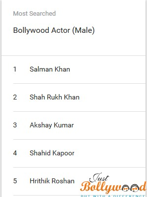Most Searched Actor Salman Khan