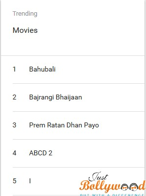 Most Searched Movies