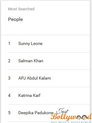 Most Searched People On Google