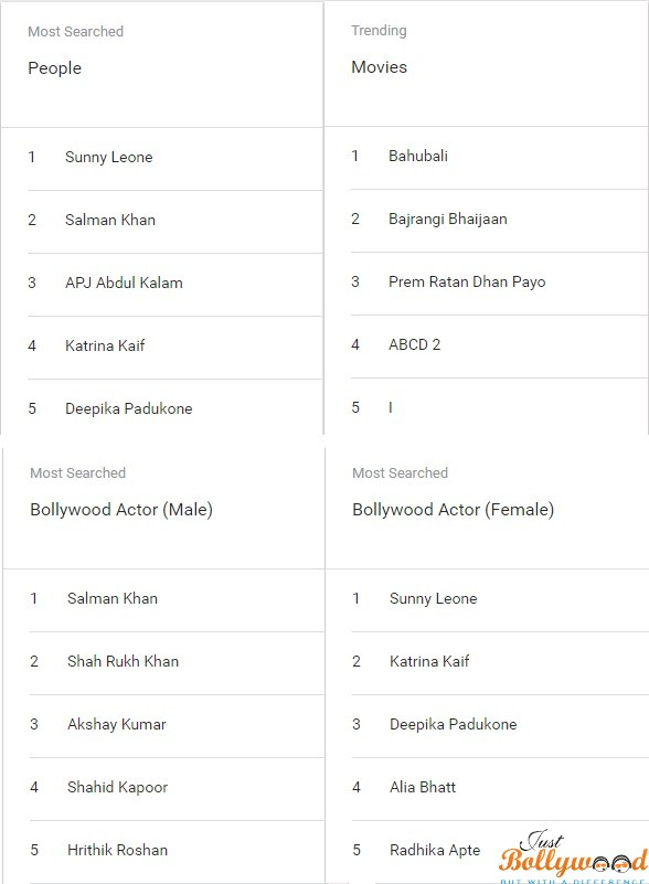 Google Trend Entertainment Category